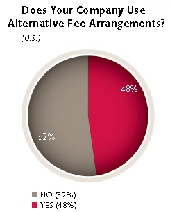 Alternative Fees, law firm billing